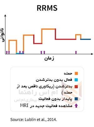 ام اس عود کننده و بهبود یابنده – Relapsing-Remitting MS (RRMS)