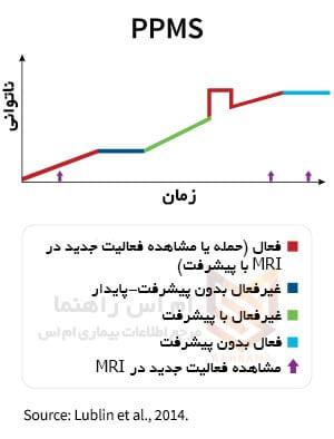 ام اس پیشرونده اولیه - Primary Progressive MS (PPMS)