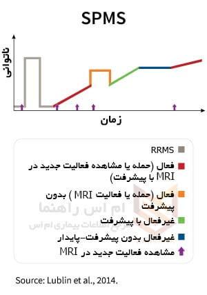 ام اس پیشرونده ثانویه - (Secondary Progressive MS (SPMS